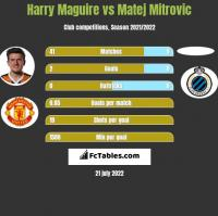 Harry Maguire vs Matej Mitrovic h2h player stats