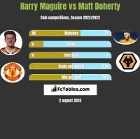 Harry Maguire vs Matt Doherty h2h player stats