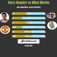 Harry Maguire vs Mikel Merino h2h player stats