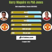 Harry Maguire vs Phil Jones h2h player stats