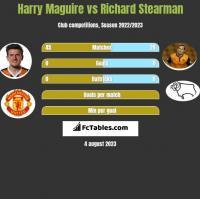 Harry Maguire vs Richard Stearman h2h player stats