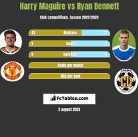 Harry Maguire vs Ryan Bennett h2h player stats
