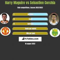 Harry Maguire vs Sebastien Corchia h2h player stats