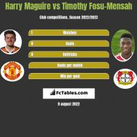 Harry Maguire vs Timothy Fosu-Mensah h2h player stats