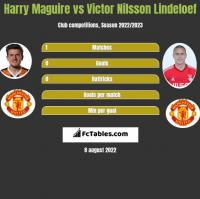 Harry Maguire vs Victor Nilsson Lindeloef h2h player stats