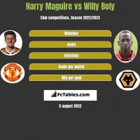 Harry Maguire vs Willy Boly h2h player stats