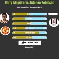 Harry Maguire vs Antonee Robinson h2h player stats