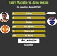 Harry Maguire vs Jake Vokins h2h player stats