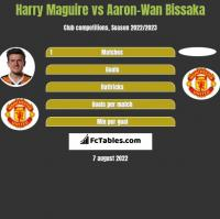 Harry Maguire vs Aaron-Wan Bissaka h2h player stats