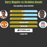 Harry Maguire vs Ibrahima Konate h2h player stats