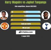 Harry Maguire vs Japhet Tanganga h2h player stats