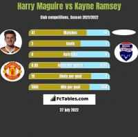 Harry Maguire vs Kayne Ramsey h2h player stats