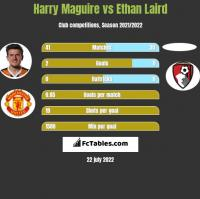 Harry Maguire vs Ethan Laird h2h player stats