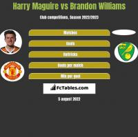 Harry Maguire vs Brandon Williams h2h player stats