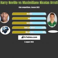 Harry Novillo vs Maximiliano Nicolas Urruti h2h player stats