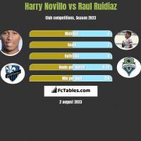 Harry Novillo vs Raul Ruidiaz h2h player stats