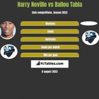 Harry Novillo vs Ballou Tabla h2h player stats