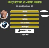 Harry Novillo vs Justin Dhillon h2h player stats