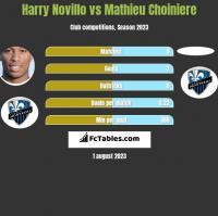 Harry Novillo vs Mathieu Choiniere h2h player stats