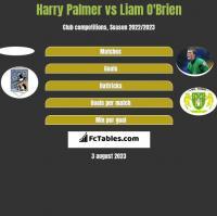 Harry Palmer vs Liam O'Brien h2h player stats