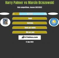 Harry Palmer vs Marcin Brzozowski h2h player stats