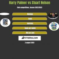 Harry Palmer vs Stuart Nelson h2h player stats