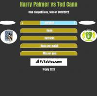 Harry Palmer vs Ted Cann h2h player stats