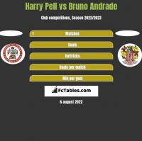 Harry Pell vs Bruno Andrade h2h player stats