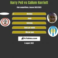 Harry Pell vs Callum Harriott h2h player stats