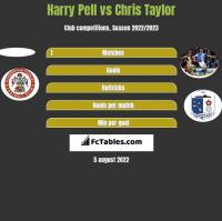 Harry Pell vs Chris Taylor h2h player stats