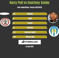 Harry Pell vs Courtney Senior h2h player stats