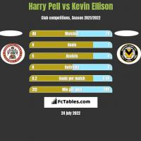 Harry Pell vs Kevin Ellison h2h player stats
