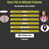 Harry Pell vs Michael O'Connor h2h player stats