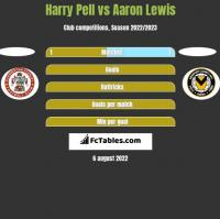 Harry Pell vs Aaron Lewis h2h player stats