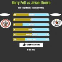 Harry Pell vs Jevani Brown h2h player stats