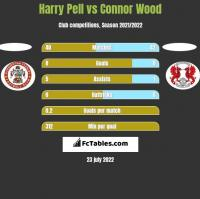 Harry Pell vs Connor Wood h2h player stats
