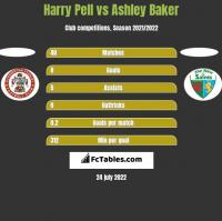 Harry Pell vs Ashley Baker h2h player stats