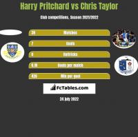 Harry Pritchard vs Chris Taylor h2h player stats