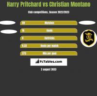 Harry Pritchard vs Christian Montano h2h player stats