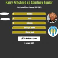 Harry Pritchard vs Courtney Senior h2h player stats