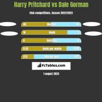 Harry Pritchard vs Dale Gorman h2h player stats