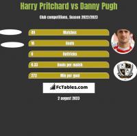 Harry Pritchard vs Danny Pugh h2h player stats