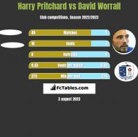 Harry Pritchard vs David Worrall h2h player stats