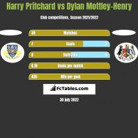 Harry Pritchard vs Dylan Mottley-Henry h2h player stats