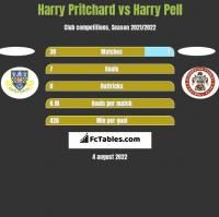 Harry Pritchard vs Harry Pell h2h player stats