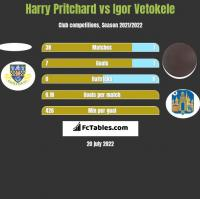 Harry Pritchard vs Igor Vetokele h2h player stats