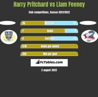 Harry Pritchard vs Liam Feeney h2h player stats