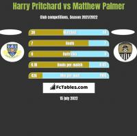 Harry Pritchard vs Matthew Palmer h2h player stats
