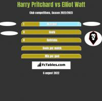 Harry Pritchard vs Elliot Watt h2h player stats