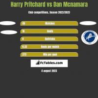 Harry Pritchard vs Dan Mcnamara h2h player stats